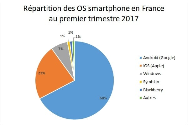 Répartition des OS mobiles en France en 2017